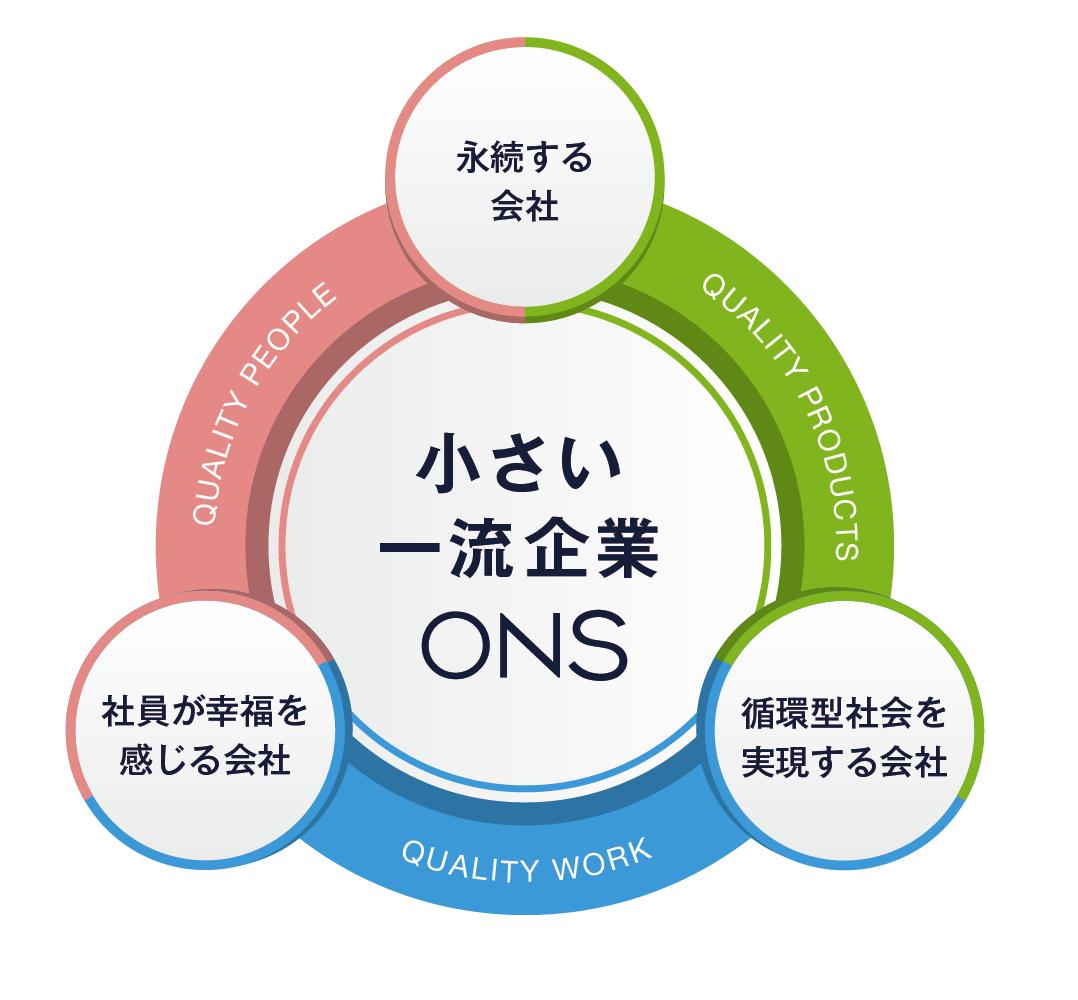 大阪鉛錫精錬所のビジョン