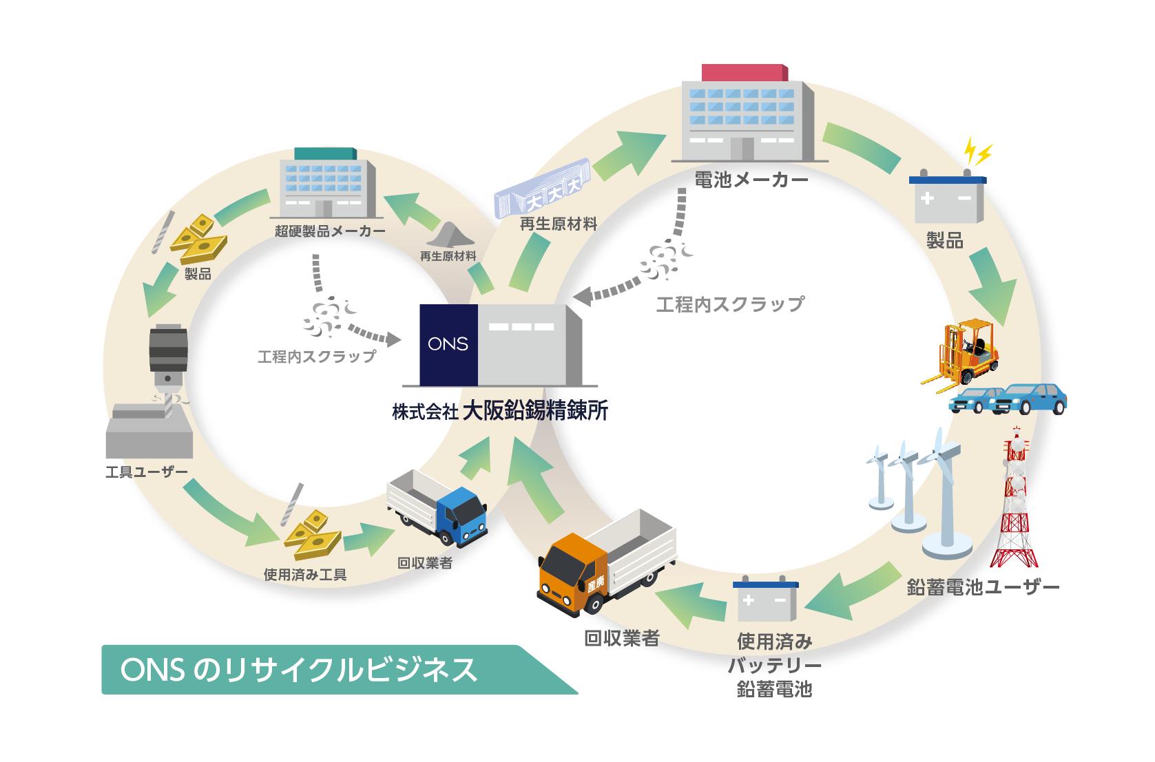 ONSのリサイクルビジネス