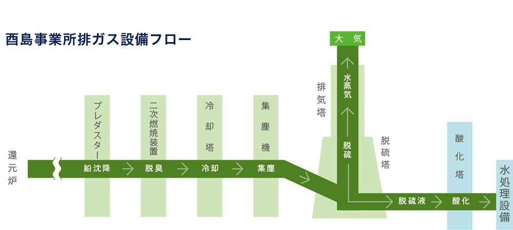 酉島事業所排ガス設備フロー